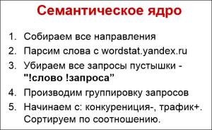 sozdanie semanticheskogo yadra