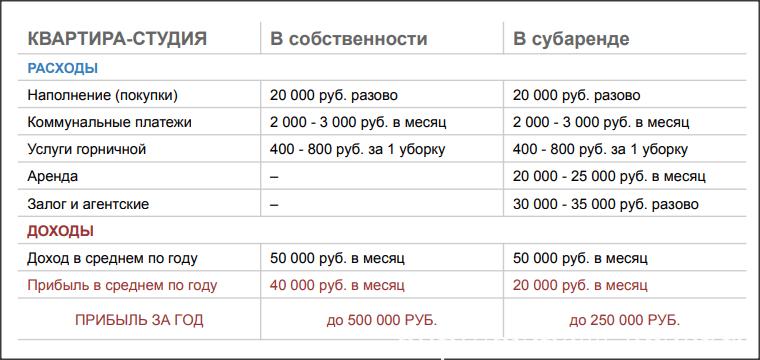 доход от сдачи квартиры. расчет